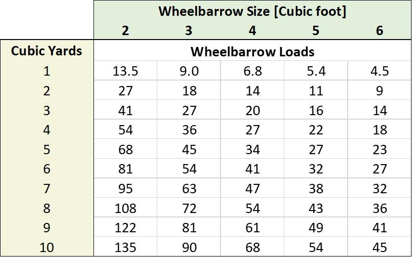 Wheelbarrow Loads in a Cubic Yard